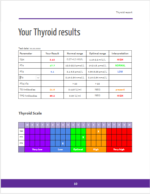 Thyroid results