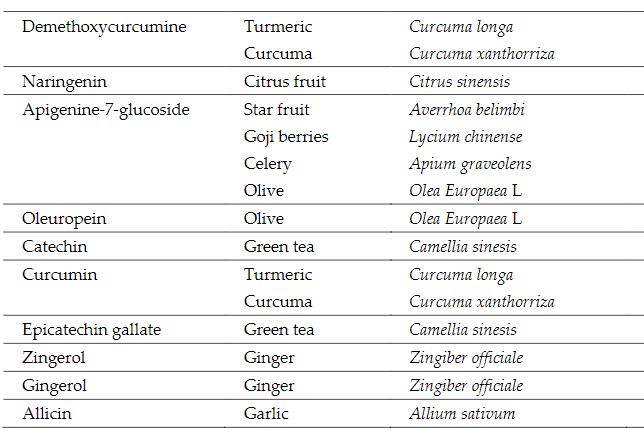 Medicinal Plants Covid-19b